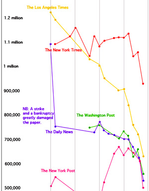 Circulation declines. Source: The Awl. Click for full graphic.